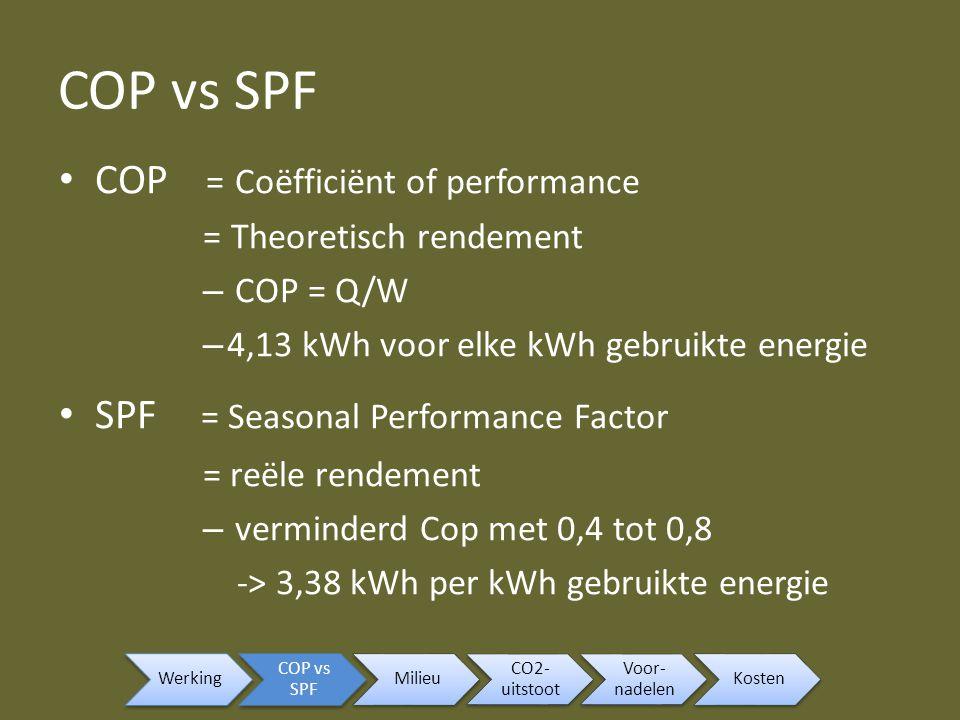 Milieu Warmtepomp = milieuvriendelijk CO2: – 50% minder CO2 dan stookolie – 40% minder CO2 dan gasketel Samenwerking met zonnepanelen Werking COP vs SPF Milieu CO2- uitstoot Voor- nadelen Kosten