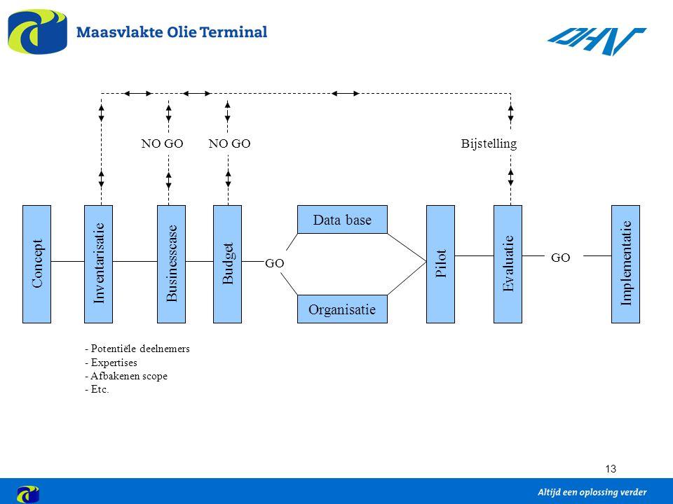 13 ConceptInventarisatieBusinesscaseBudget Organisatie Data base PilotEvaluatieImplementatie - Potentiële deelnemers - Expertises - Afbakenen scope - Etc.