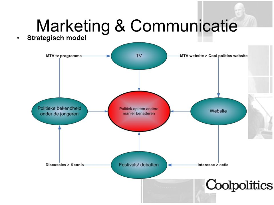 Marketing & Communicatie Strategisch model