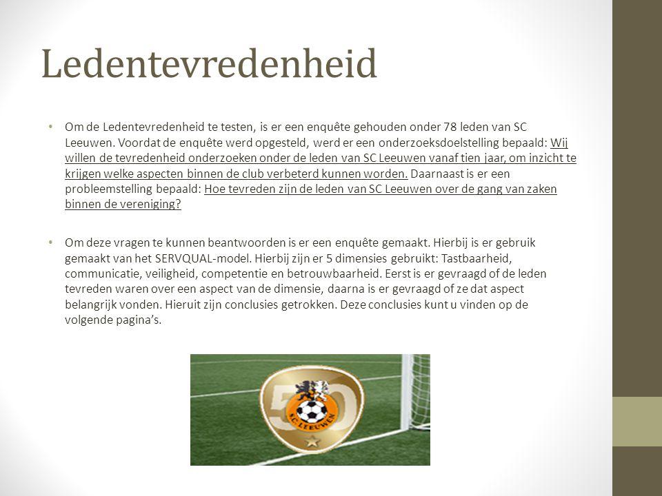 Ledentevredenheid Om de Ledentevredenheid te testen, is er een enquête gehouden onder 78 leden van SC Leeuwen.