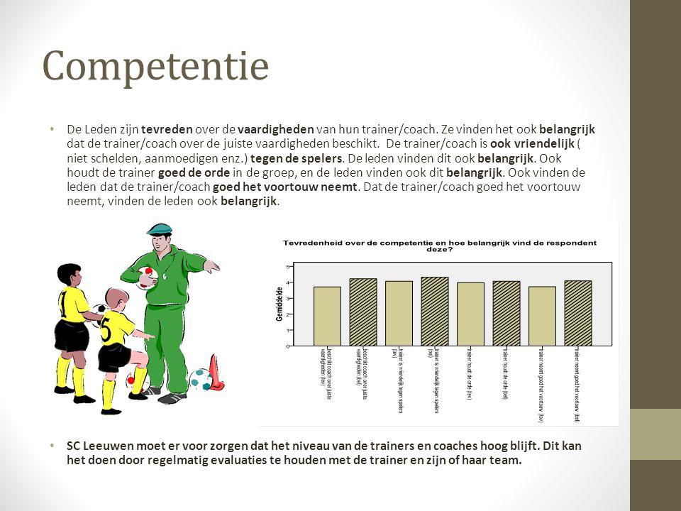 Competentie De Leden zijn tevreden over de vaardigheden van hun trainer/coach.