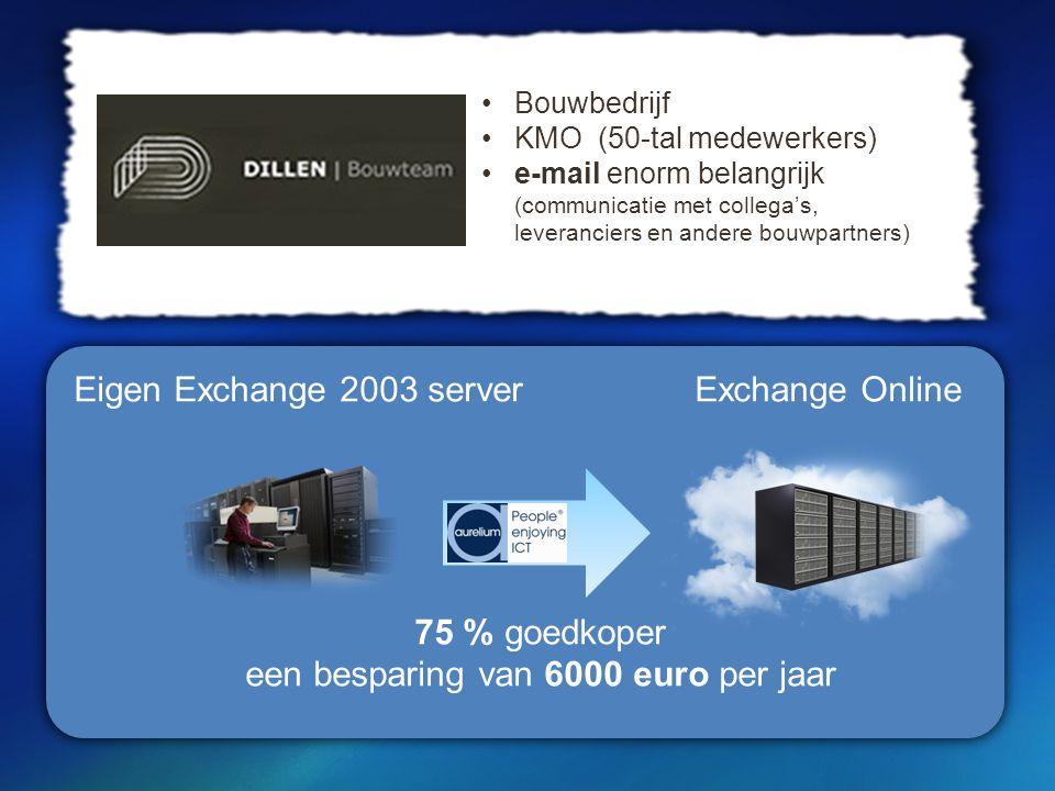 Eigen Exchange 2003 serverExchange Online 75 % goedkoper een besparing van 6000 euro per jaar Bouwbedrijf KMO (50-tal medewerkers) e-mail enorm belangrijk (communicatie met collega's, leveranciers en andere bouwpartners) )
