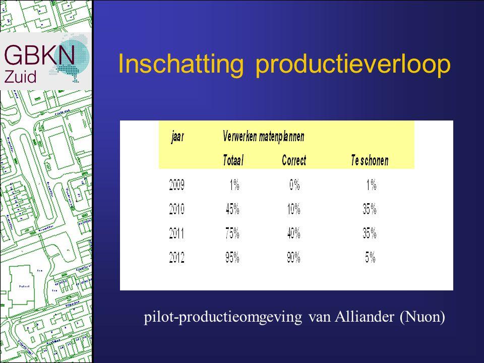 Inschatting productieverloop pilot-productieomgeving van Alliander (Nuon)