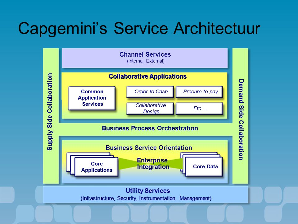 Capgemini's Service Architectuur Collaborative Applications Business Service Orientation (Internal, External) Supply Side Collaboration Utility Servic