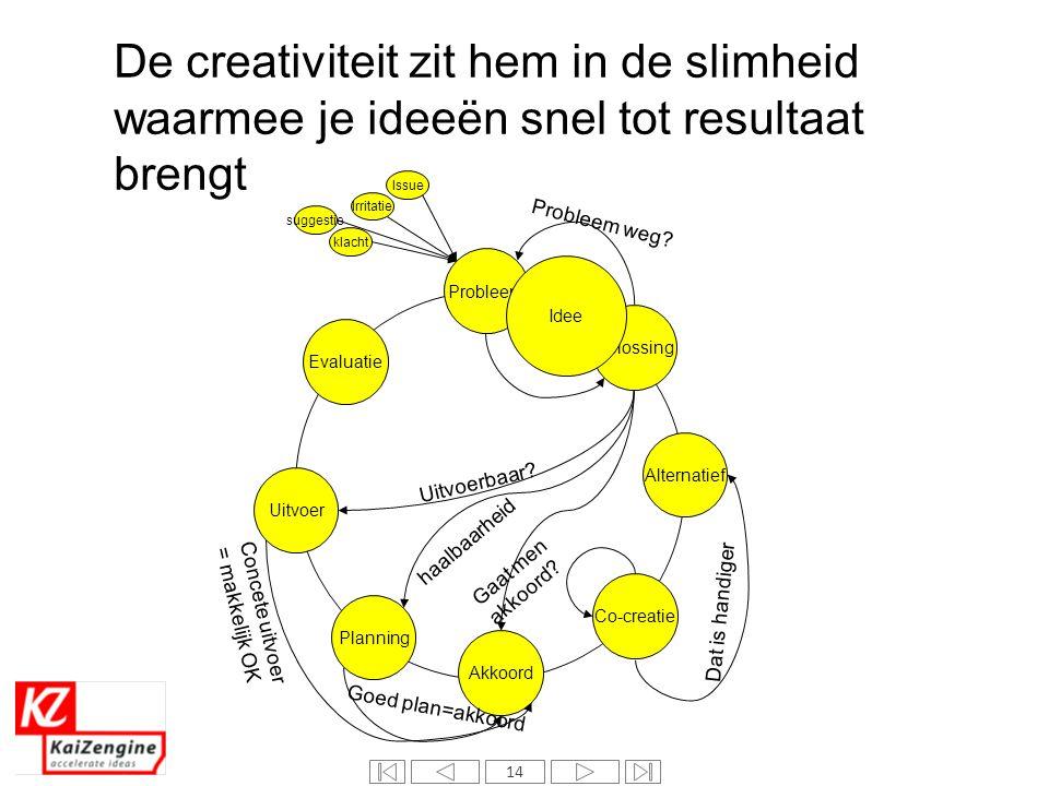 14 Probleem Oplossing Co-creatie Akkoord Evaluatie Uitvoer Planning Alternatief De creativiteit zit hem in de slimheid waarmee je ideeën snel tot resu
