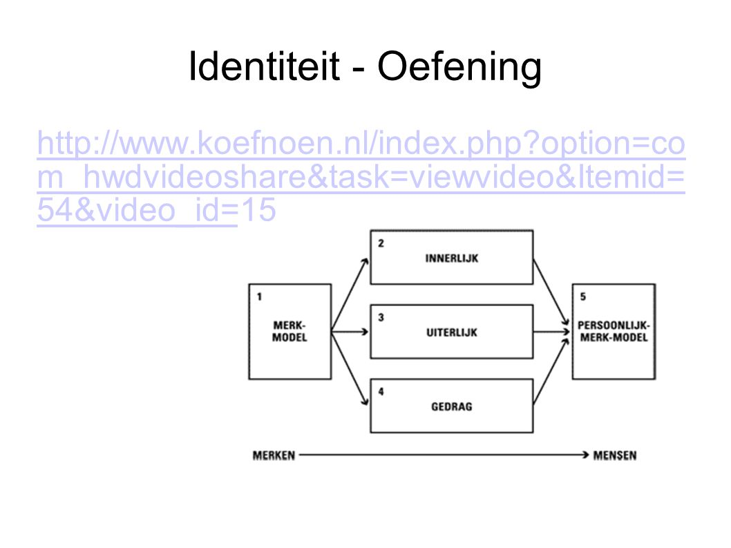 Identiteit - Oefening http://www.koefnoen.nl/index.php?option=co m_hwdvideoshare&task=viewvideo&Itemid= 54&video_id=15