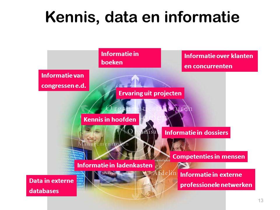 13 Kennis, data en informatie Informatie in boeken Informatie van congressen e.d. Informatie over klanten en concurrenten Informatie in externe profes