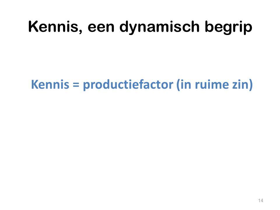 Kennis, een dynamisch begrip Kennis = productiefactor (in ruime zin) 14