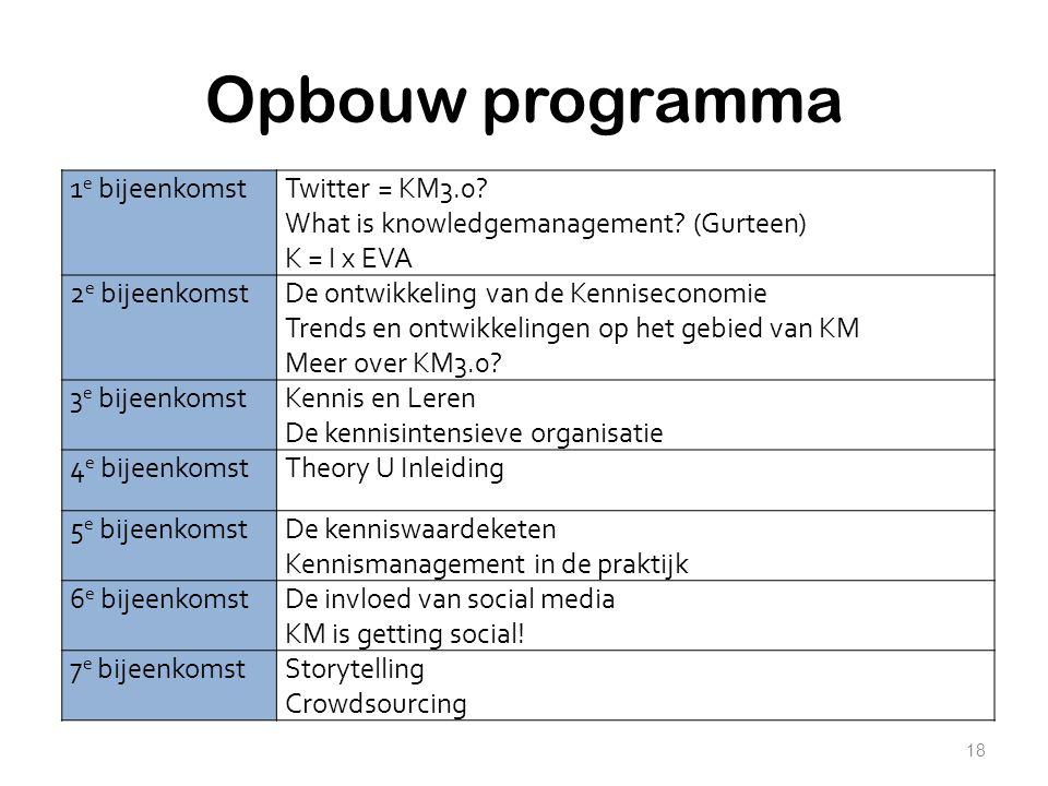 Opbouw programma 18 1 e bijeenkomstTwitter = KM3.0? What is knowledgemanagement? (Gurteen) K = I x EVA 2 e bijeenkomstDe ontwikkeling van de Kenniseco