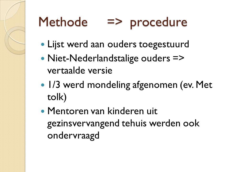 Methode=>procedure Lijst werd aan ouders toegestuurd Niet-Nederlandstalige ouders => vertaalde versie 1/3 werd mondeling afgenomen (ev. Met tolk) Ment