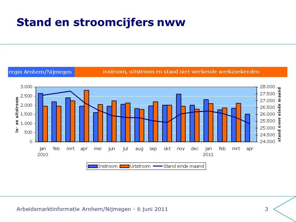 Arbeidsmarktinformatie Arnhem/Nijmegen - 6 juni 20113 Stand en stroomcijfers nww