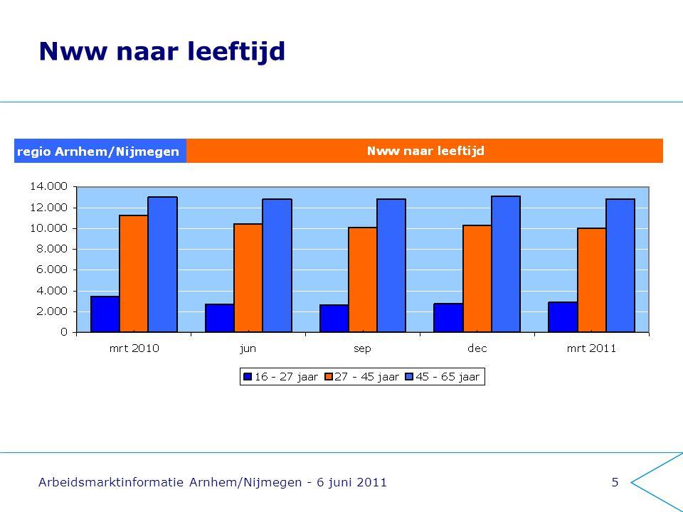 Arbeidsmarktinformatie Arnhem/Nijmegen - 6 juni 20116 Nww naar opleidingsniveau