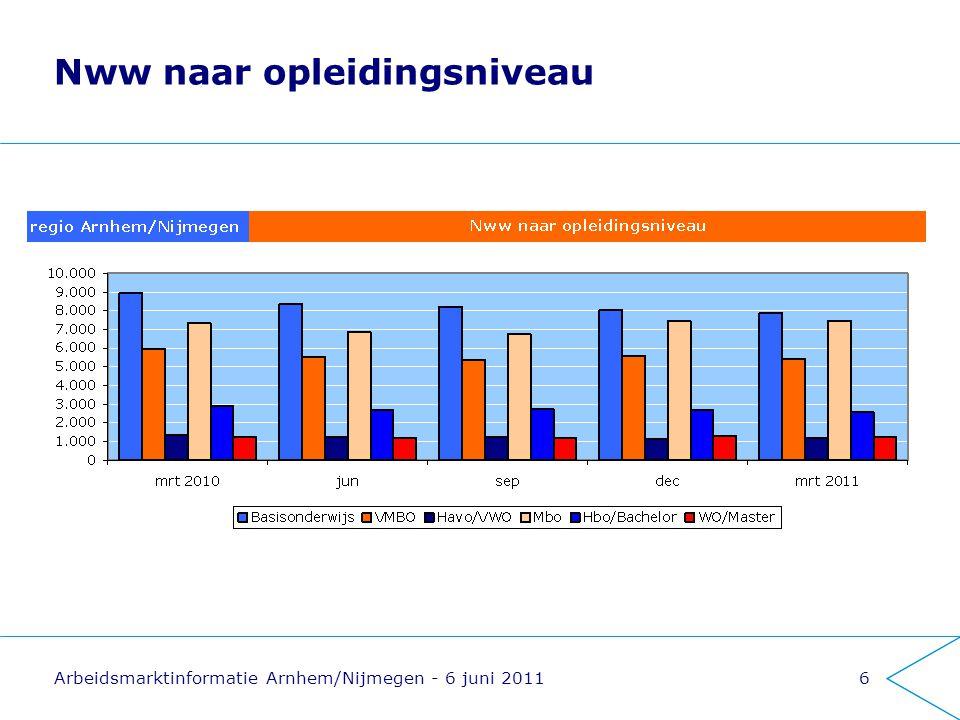 Arbeidsmarktinformatie Arnhem/Nijmegen - 6 juni 20117 Nww naar duur niet-werkend