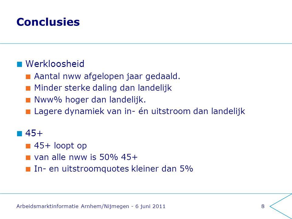 Arbeidsmarktinformatie Arnhem/Nijmegen - 6 juni 20119 Conclusies Opleidingsniveau Nww op mbo-niveau (als enige) toegenomen Van alle nww heeft de helft maximaal vmbo-niveau Duur niet-werkend Alleen groep 3-6 maanden niet werkend toegenomen Vooral groep <3 maanden afgenomen van alle nww = 48% > 1 jaar werkloos Aandeel <3 maanden is 16%