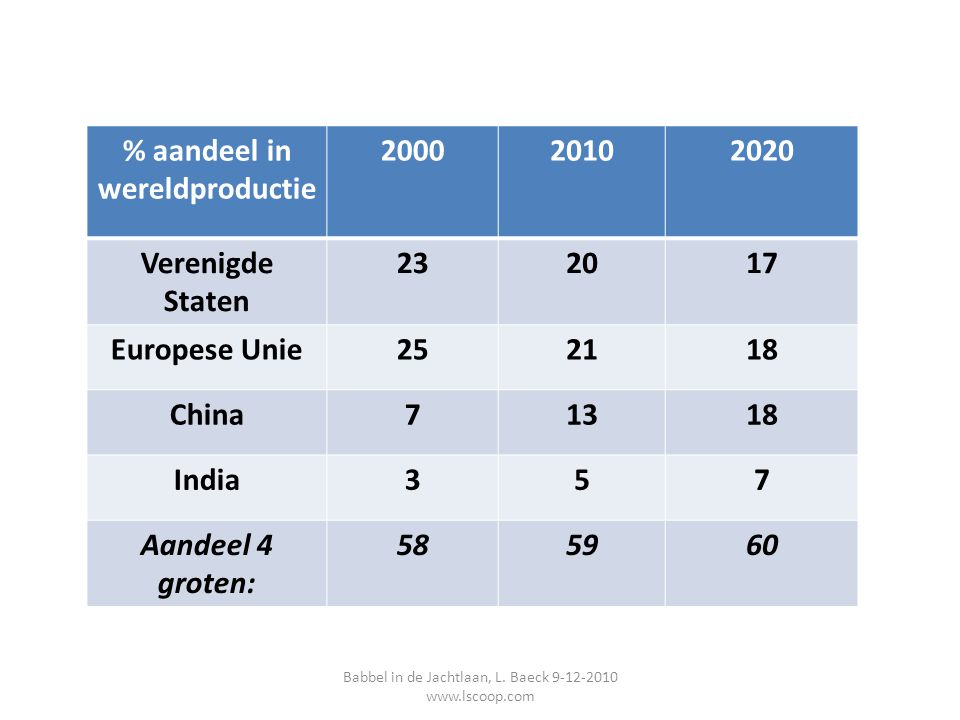 % aandeel in wereldproductie 200020102020 Verenigde Staten 232017 Europese Unie252118 China71318 India357 Aandeel 4 groten: 585960 Babbel in de Jachtl