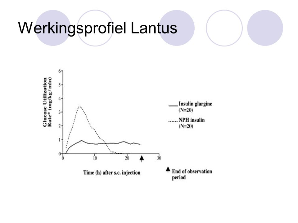 Werkingsprofiel Lantus