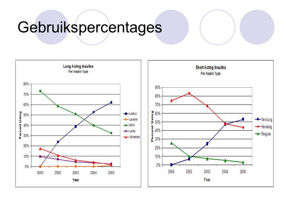 Gebruikspercentages
