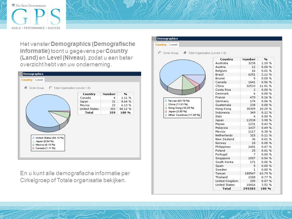 En u kunt alle demografische informatie per Cirkelgroep of Totale organisatie bekijken.
