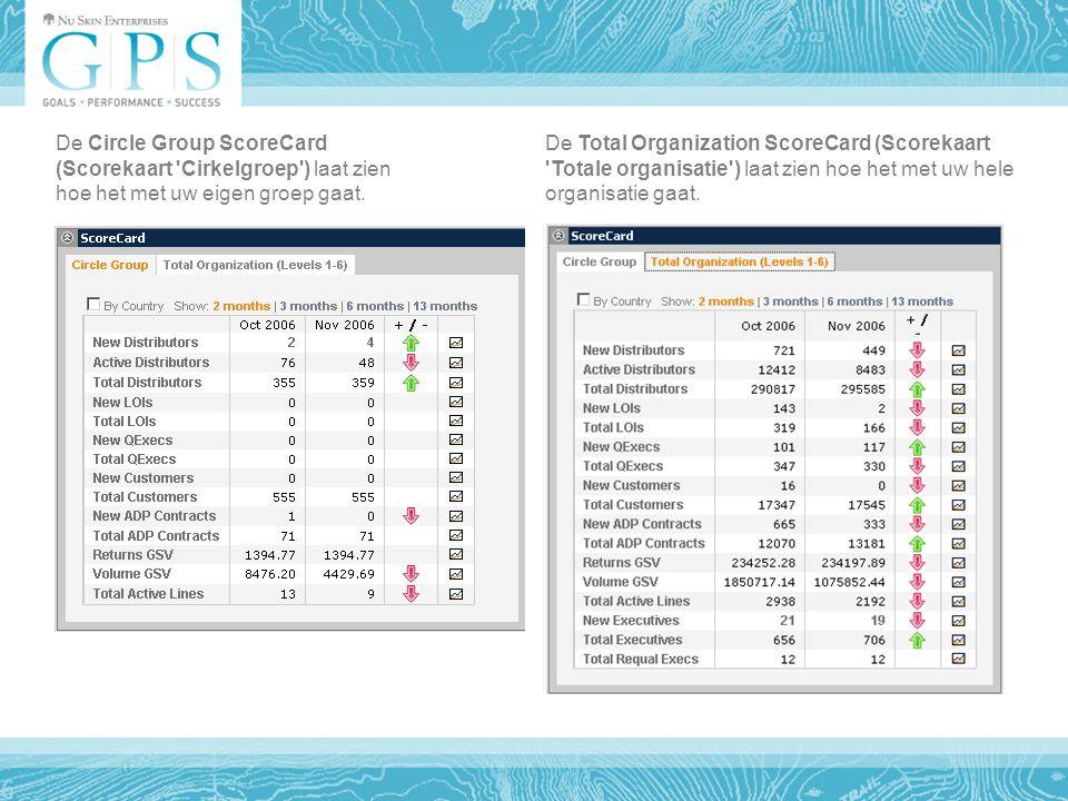 De Total Organization ScoreCard (Scorekaart Totale organisatie ) laat zien hoe het met uw hele organisatie gaat.