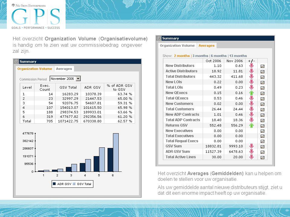 Het overzicht Organization Volume (Organisatievolume) is handig om te zien wat uw commissiebedrag ongeveer zal zijn.