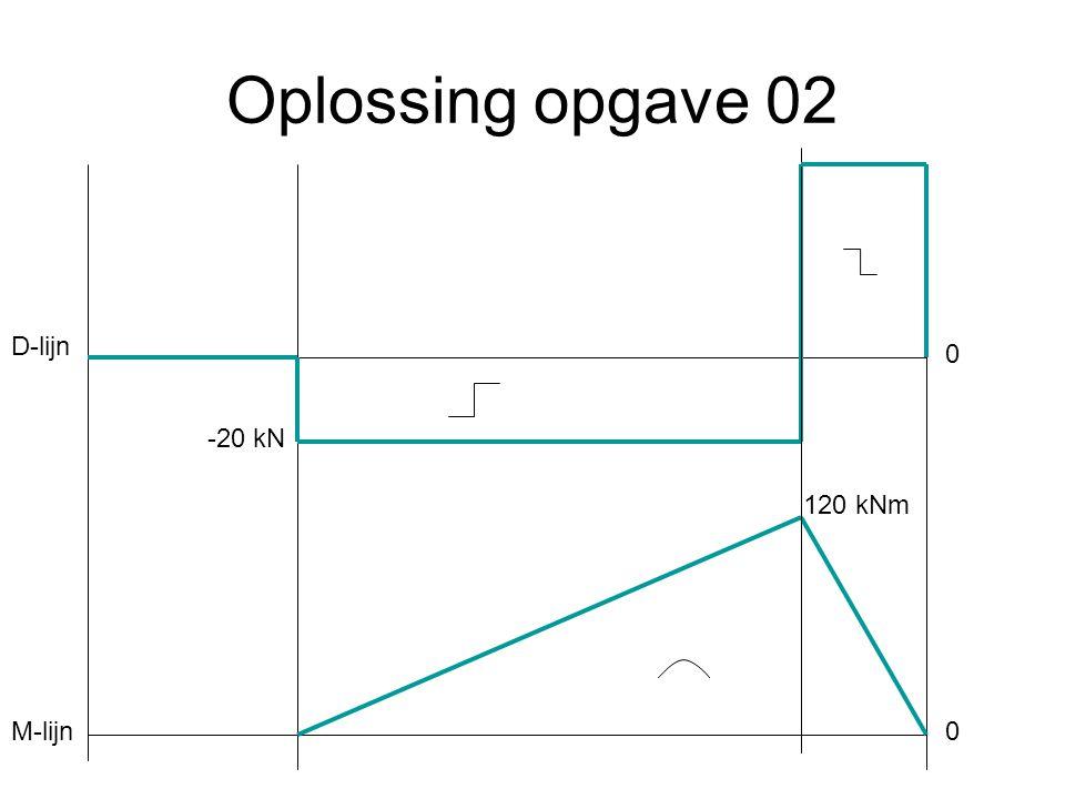 Oplossing opgave 02 -20 kN 120 kNm 0 0 D-lijn M-lijn