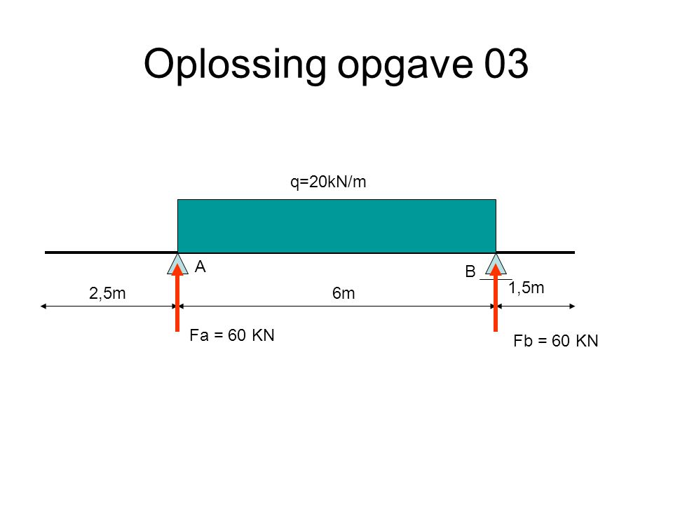 Oplossing opgave 03 6m2,5m 1,5m q=20kN/m A B Fa = 60 KN Fb = 60 KN