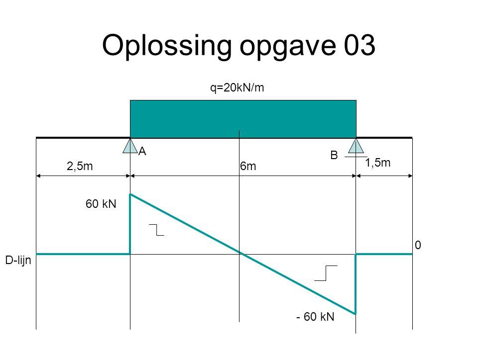 Oplossing opgave 03 6m2,5m 1,5m q=20kN/m A B 60 kN - 60 kN 0 D-lijn