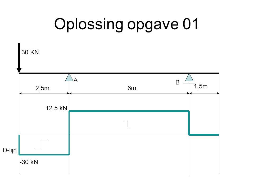 Oplossing opgave 01 6m2,5m 1,5m 30 KN A B -30 kN 12.5 kN D-lijn