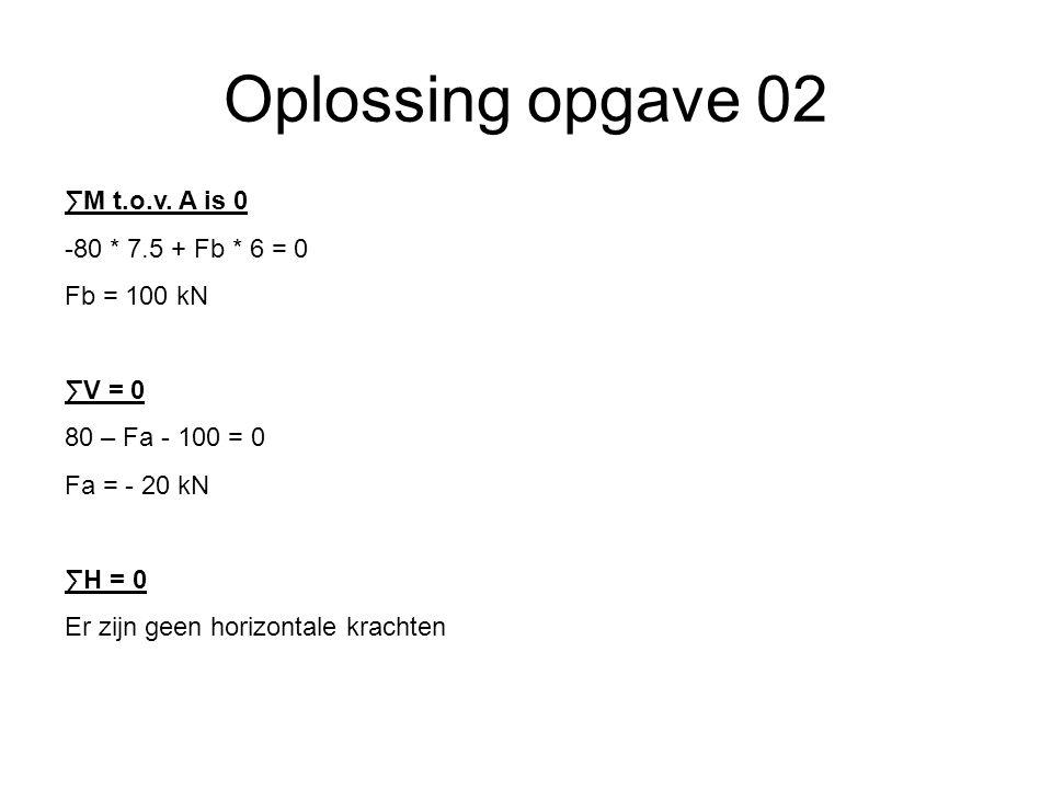 Oplossing opgave 04 6m2,5m 1,5m q=20kN/m 30 KN A B Fa = 82.5 KN Fb = 147.5 KN 80 KN