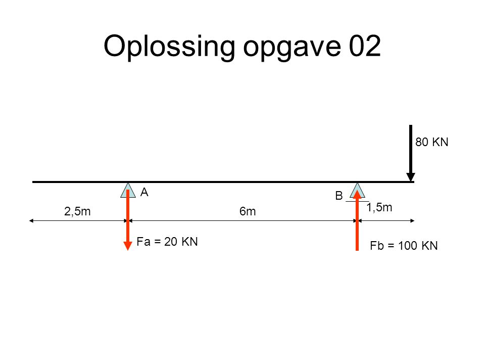 Oplossing opgave 04 6m2,5m 1,5m q=20kN/m 30 KN A B -30 kN 52.5 kN -67.5 kN 80 kN 0 D-lijn