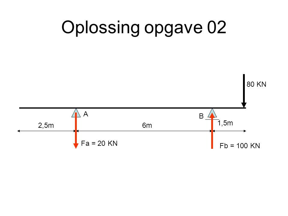 Oplossing opgave 02 6m2,5m 1,5m A B Fa = 20 KN Fb = 100 KN 80 KN