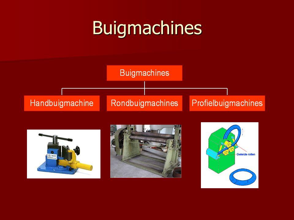 Buigmachines