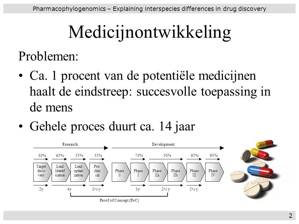 Medicijnontwikkeling Problemen: Ca. 1 procent van de potentiële medicijnen haalt de eindstreep: succesvolle toepassing in de mens Gehele proces duurt