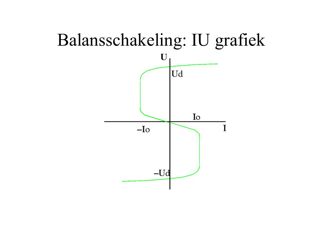 Balansschakeling: IU grafiek