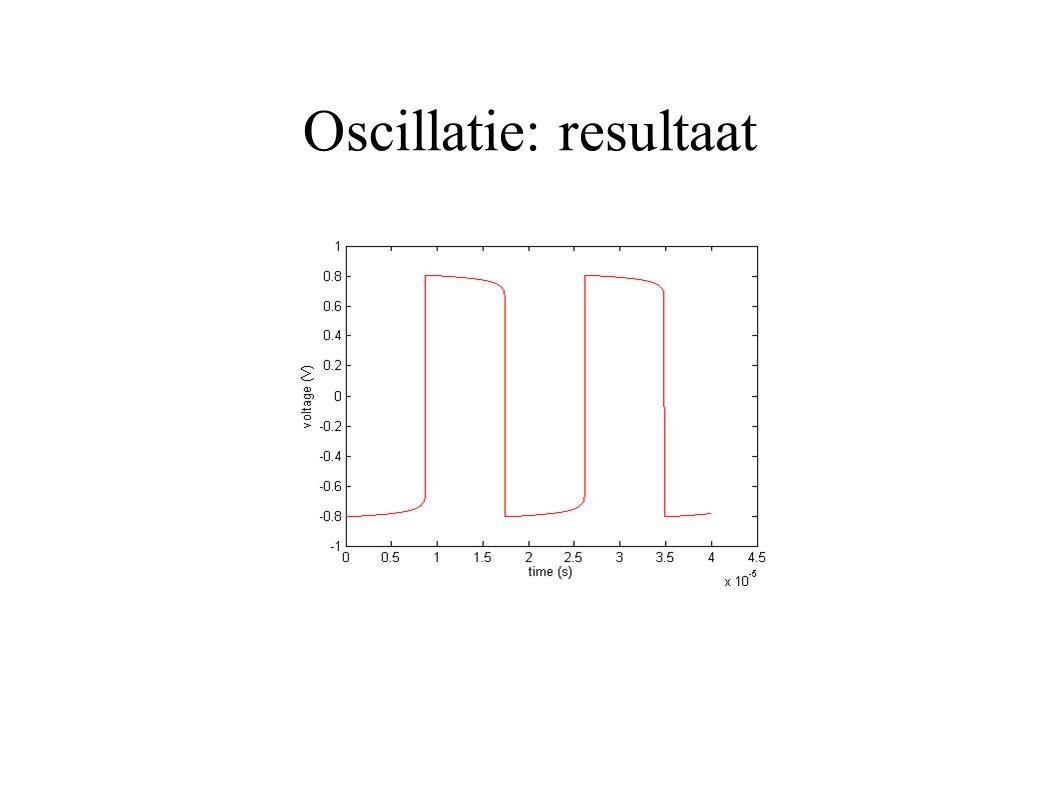 Oscillatie: resultaat