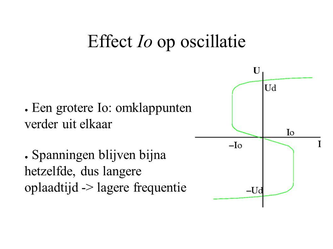 Effect Io op oscillatie ● Een grotere Io: omklappunten verder uit elkaar ● Spanningen blijven bijna hetzelfde, dus langere oplaadtijd -> lagere frequentie