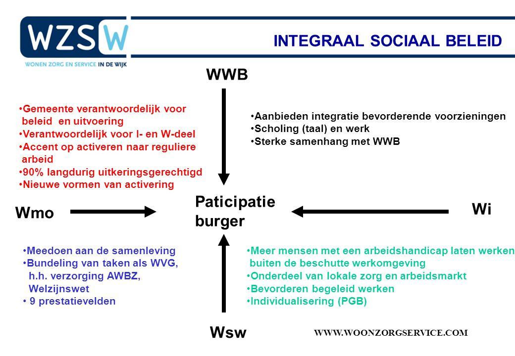 WWW.WOONZORGSERVICE.COM INTEGRAAL SOCIAAL BELEID WWB Wsw Wmo Wi Paticipatie burger Meedoen aan de samenleving Bundeling van taken als WVG, h.h. verzor