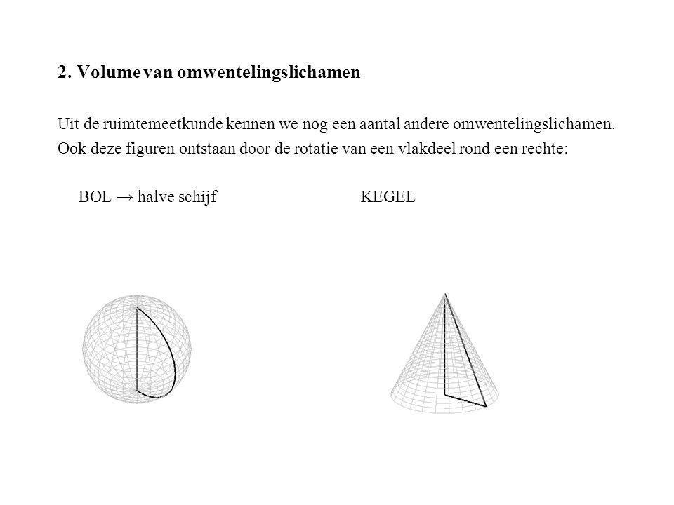 2. Volume van omwentelingslichamen Uit de ruimtemeetkunde kennen we nog een aantal andere omwentelingslichamen. Ook deze figuren ontstaan door de rota