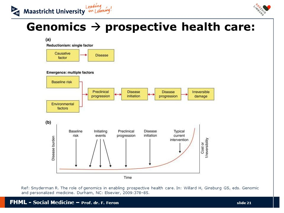 FHML - Social Medicine – Prof. dr. F. Feron slide 21 Genomics  prospective health care: Ref: Snyderman R. The role of genomics in enabling prospectiv