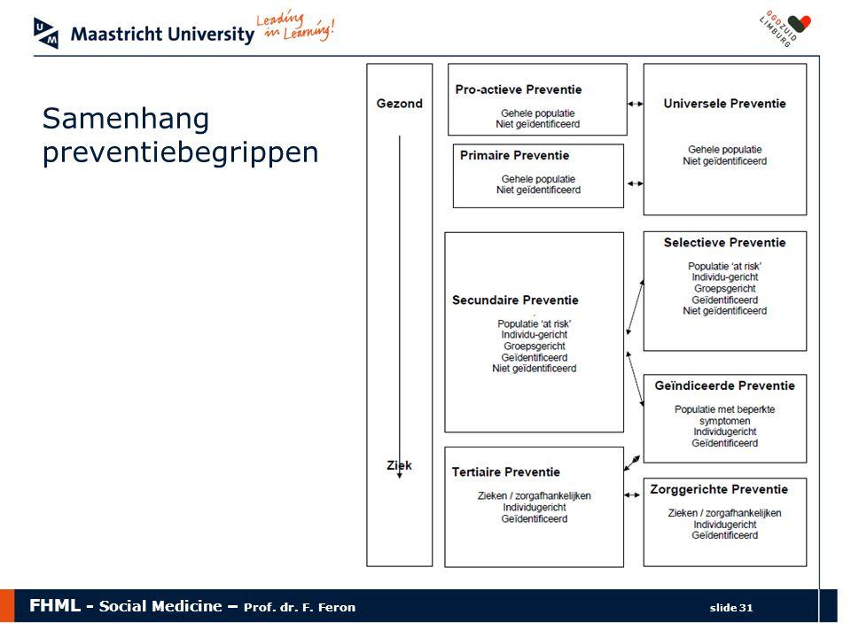 FHML - Social Medicine – Prof. dr. F. Feron slide 31 Samenhang preventiebegrippen
