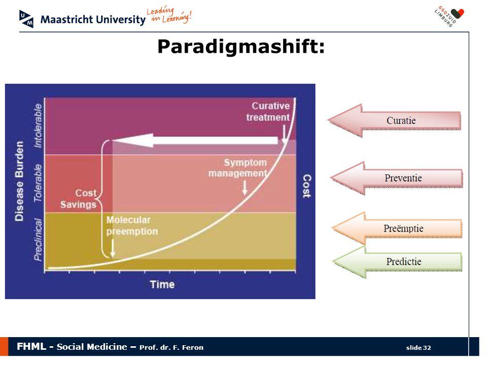 FHML - Social Medicine – Prof. dr. F. Feron slide 32 Paradigmashift: