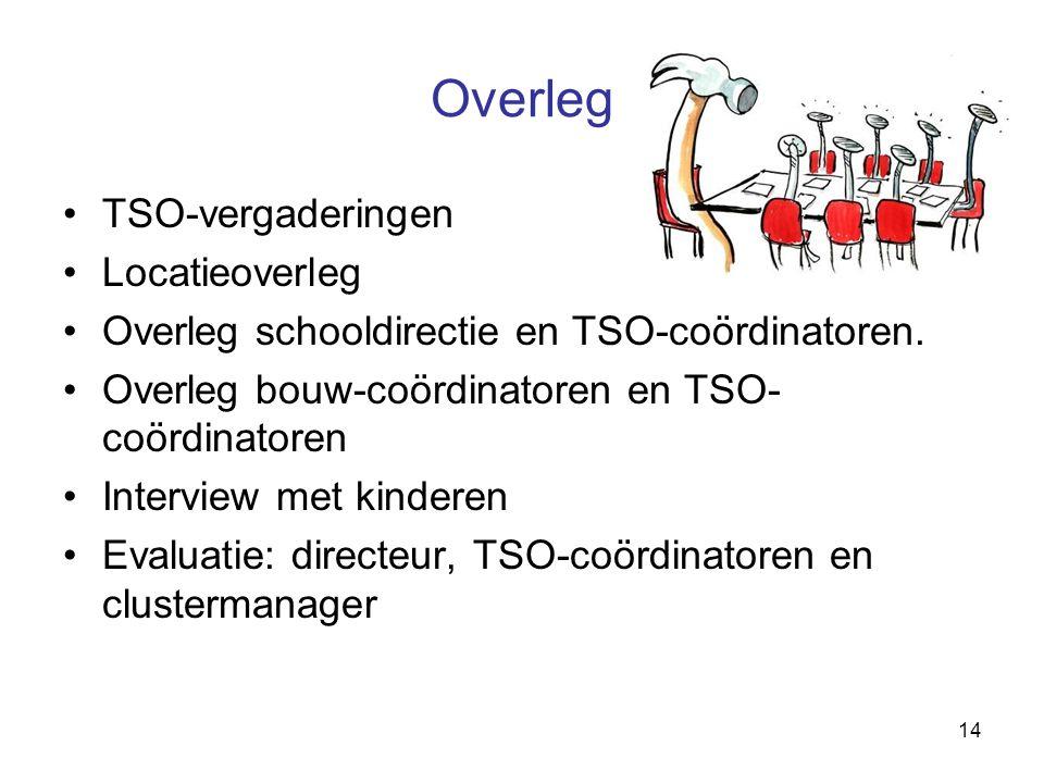 14 Overleg TSO-vergaderingen Locatieoverleg Overleg schooldirectie en TSO-coördinatoren. Overleg bouw-coördinatoren en TSO- coördinatoren Interview me