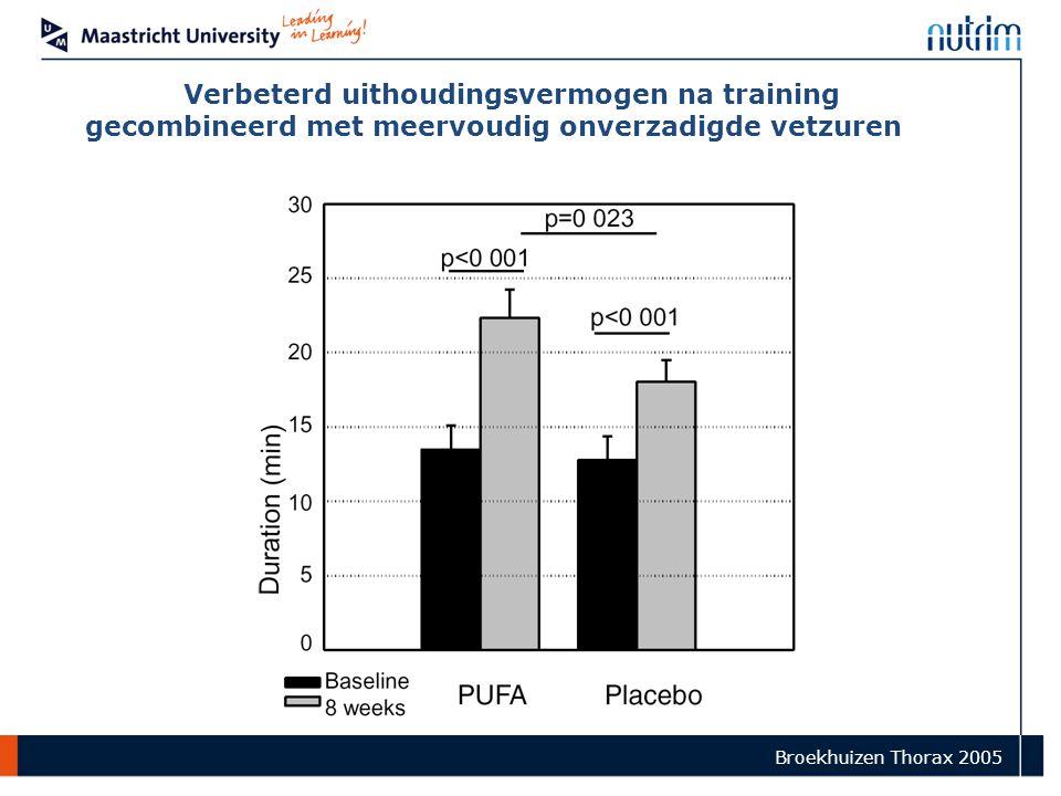 Broekhuizen Thorax 2005 Verbeterd uithoudingsvermogen na training gecombineerd met meervoudig onverzadigde vetzuren