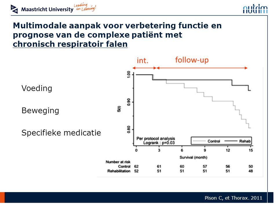 Pison C, et Thorax. 2011 Multimodale aanpak voor verbetering functie en prognose van de complexe patiënt met chronisch respiratoir falen Voeding Beweg
