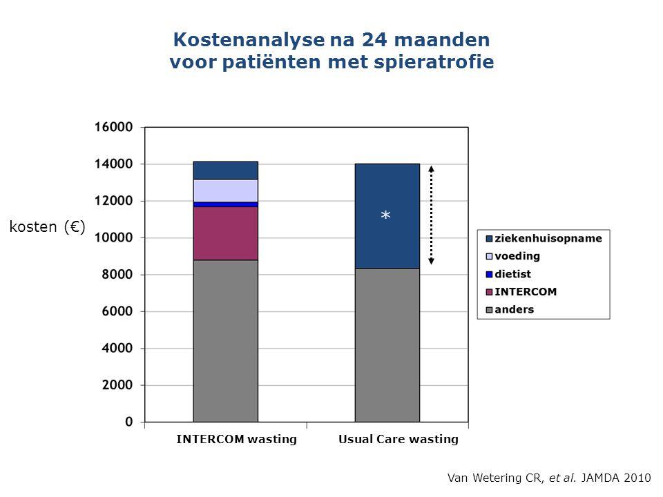 INTERCOM wastingUsual Care wasting * Kostenanalyse na 24 maanden voor patiënten met spieratrofie kosten (€) Van Wetering CR, et al. JAMDA 2010