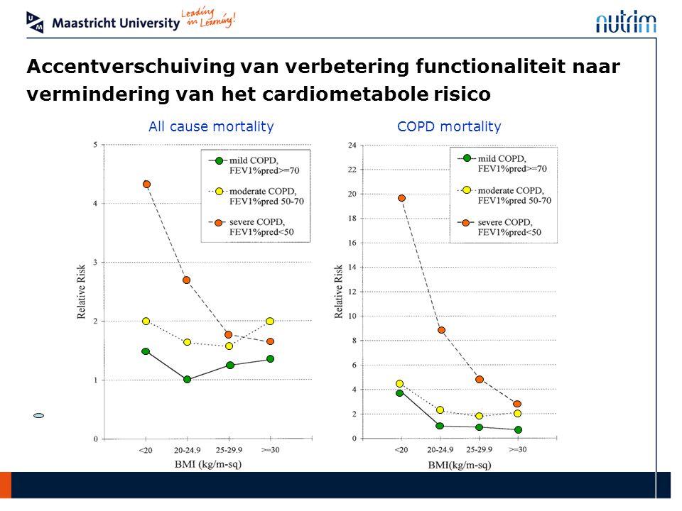 Accentverschuiving van verbetering functionaliteit naar vermindering van het cardiometabole risico All cause mortality COPD mortality