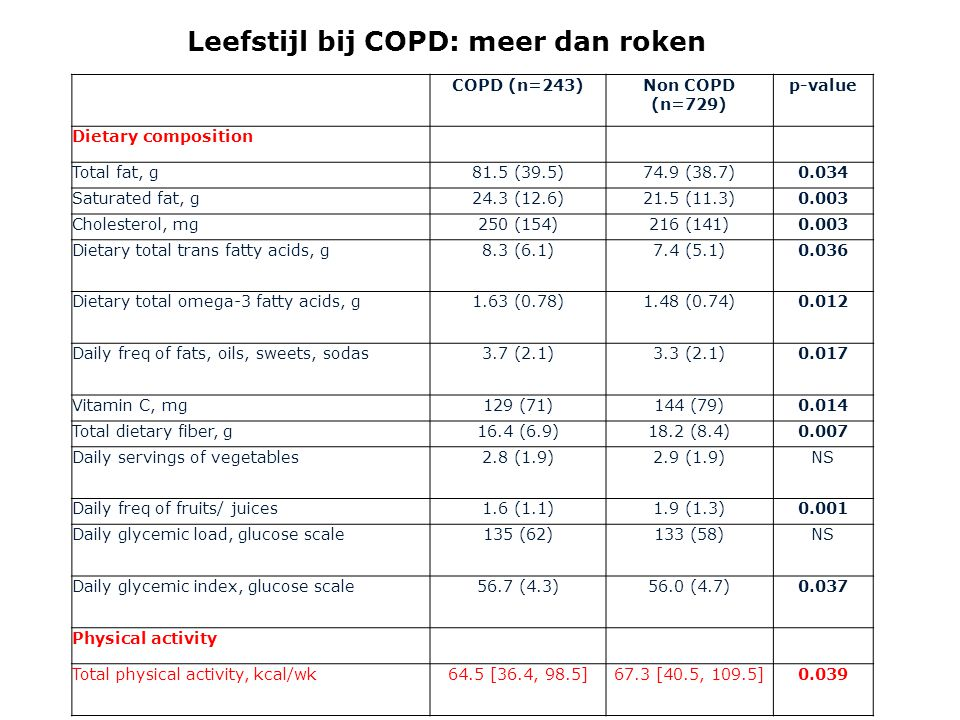 COPD (n=243)Non COPD (n=729) p-value Dietary composition Total fat, g81.5 (39.5)74.9 (38.7)0.034 Saturated fat, g24.3 (12.6)21.5 (11.3)0.003 Cholester