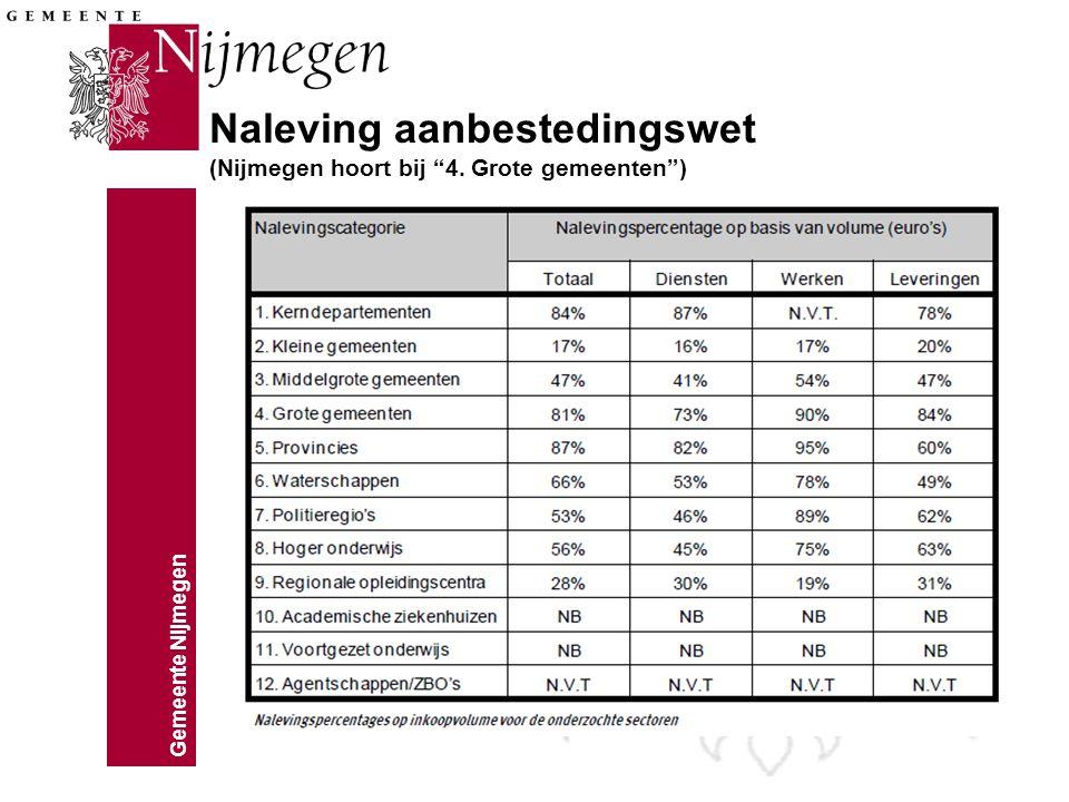 Gemeente Nijmegen Inkoop Nijmegen (1) Op welke wijze benaderen we de markt: - Enkelvoudig onderhandse aanbestedingen –Bijna altijd regionaal - Meervoudig onderhandse aanbestedingen –2 van de 3 partijen regionaal - Nationaal openbare aanbestedingen - Europese aanbestedingen
