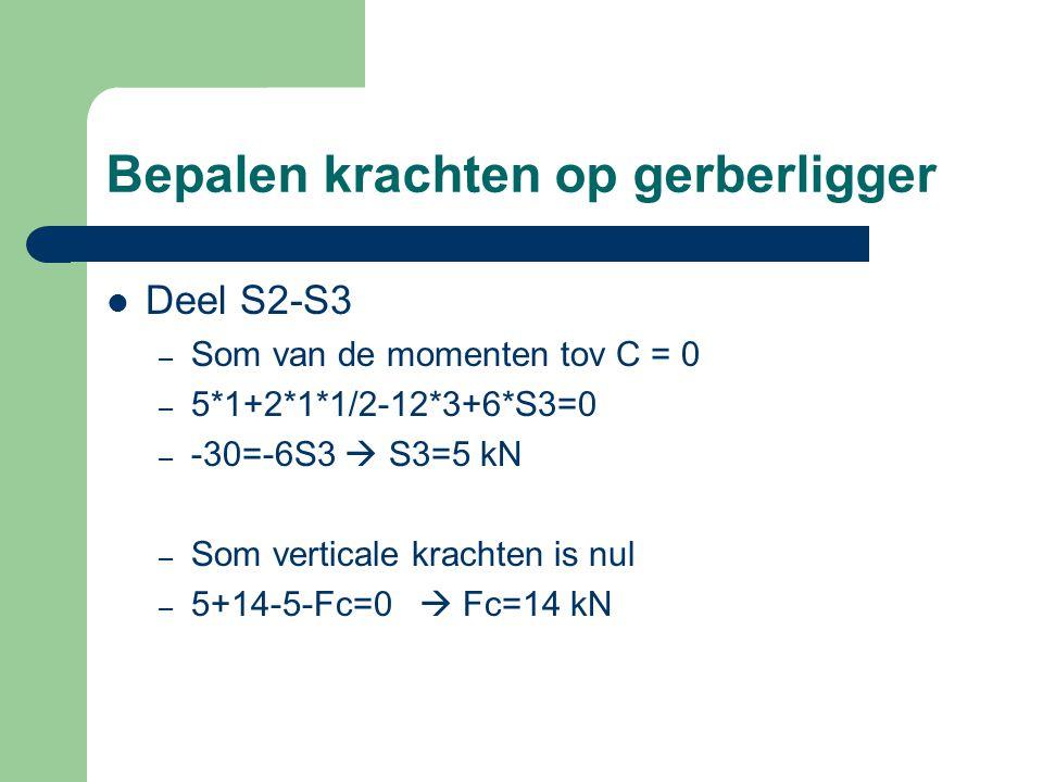 Bepalen krachten op gerberligger Deel S2-S3 – Som van de momenten tov C = 0 – 5*1+2*1*1/2-12*3+6*S3=0 – -30=-6S3  S3=5 kN – Som verticale krachten is nul – 5+14-5-Fc=0  Fc=14 kN