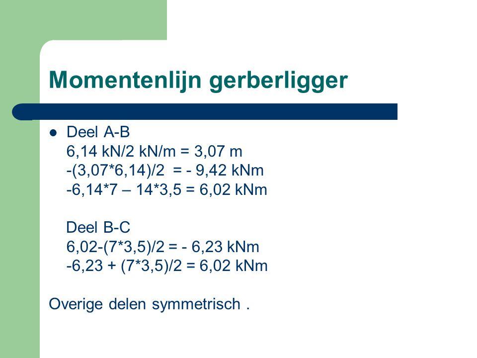 Momentenlijn gerberligger Deel A-B 6,14 kN/2 kN/m = 3,07 m -(3,07*6,14)/2 = - 9,42 kNm -6,14*7 – 14*3,5 = 6,02 kNm Deel B-C 6,02-(7*3,5)/2 = - 6,23 kN